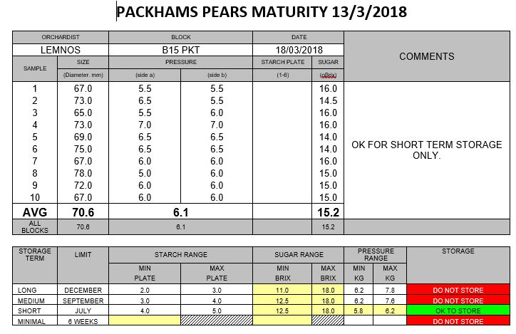 Packham Pear Maturity table 13.3.18